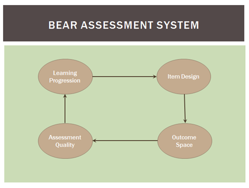 The BEAR Assessment System is a continuous cycle of Learning Progression to Item Design to Outcome Space to Assessment Quality and back to Learning Progression