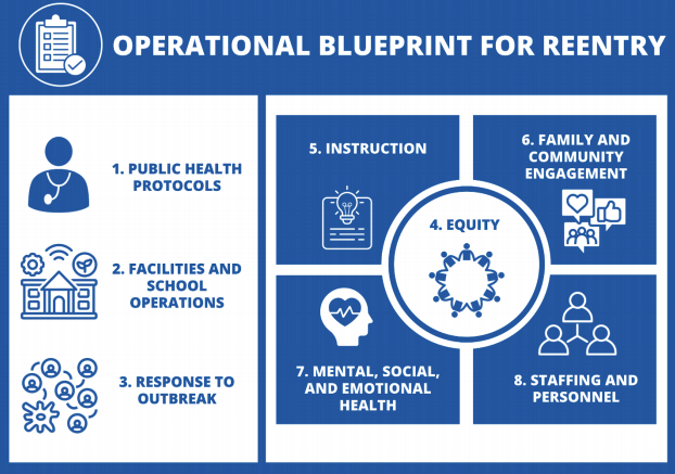 Mary Woodward Elementary School OPERATIONAL BLUEPRINT FOR SCHOOL REENTRY 2020-21