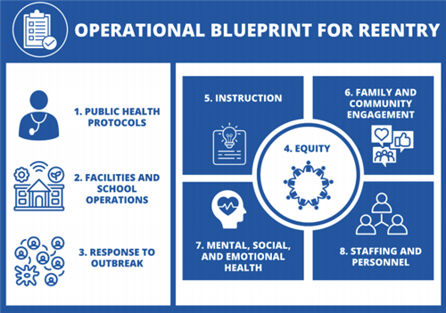 Operational Blueprint
