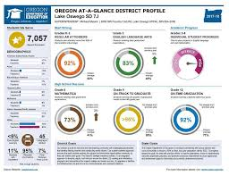 Oregon at a glance district profile